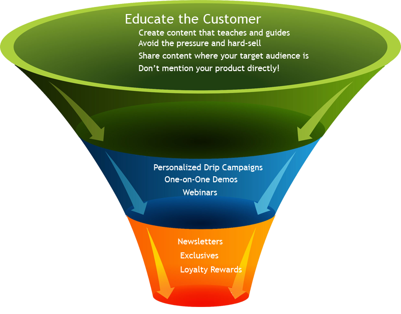 Marketing funnel png. How to get more