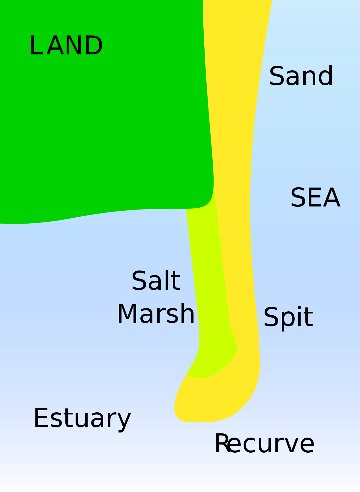 Landforms drawing sea