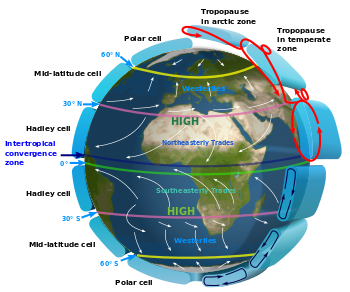 Climate drawing earth. Atmospheric circulation wikipedia idealised
