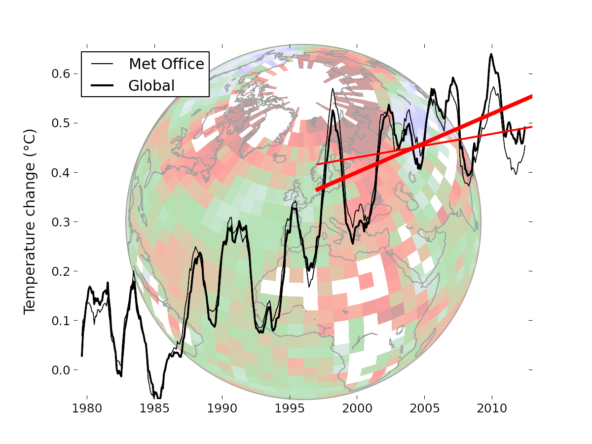 Climate drawing global warming. Missing heat discovery prompts