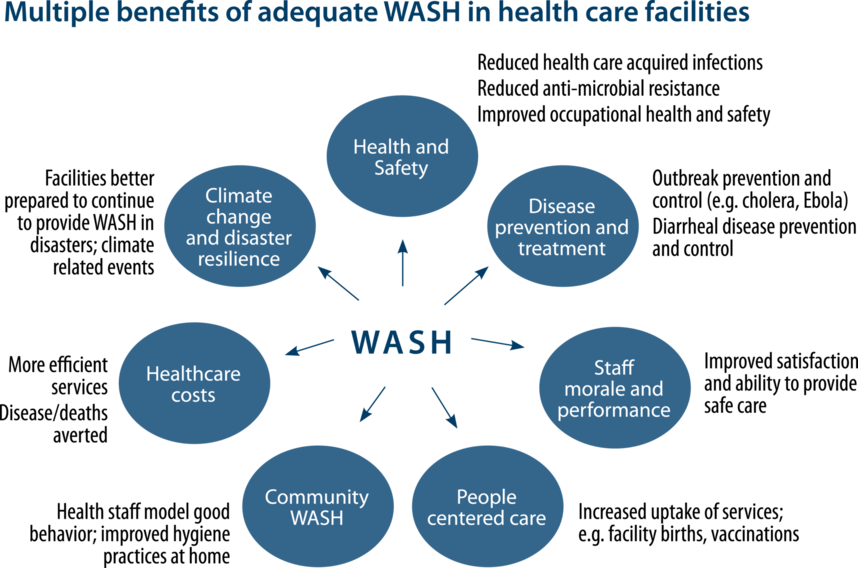 Climate drawing safety health environment. Action plan water sanitation