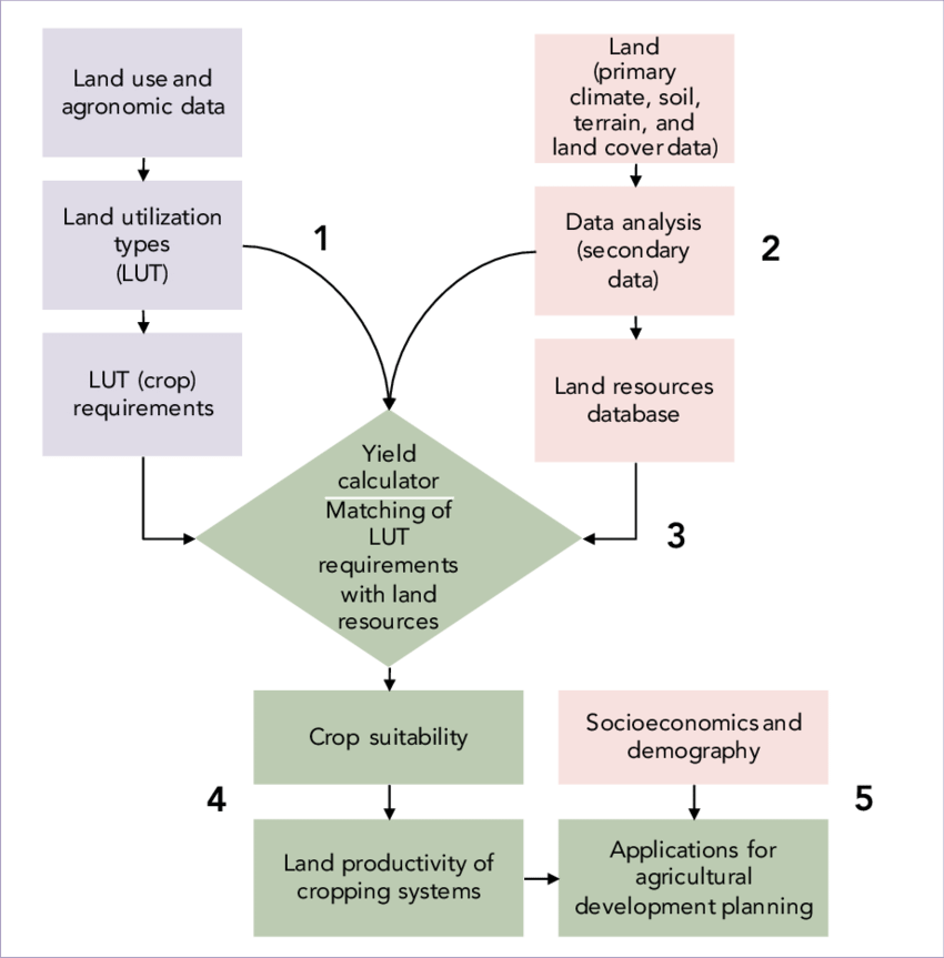 Climate drawing soil resource. Conceptual framework for the