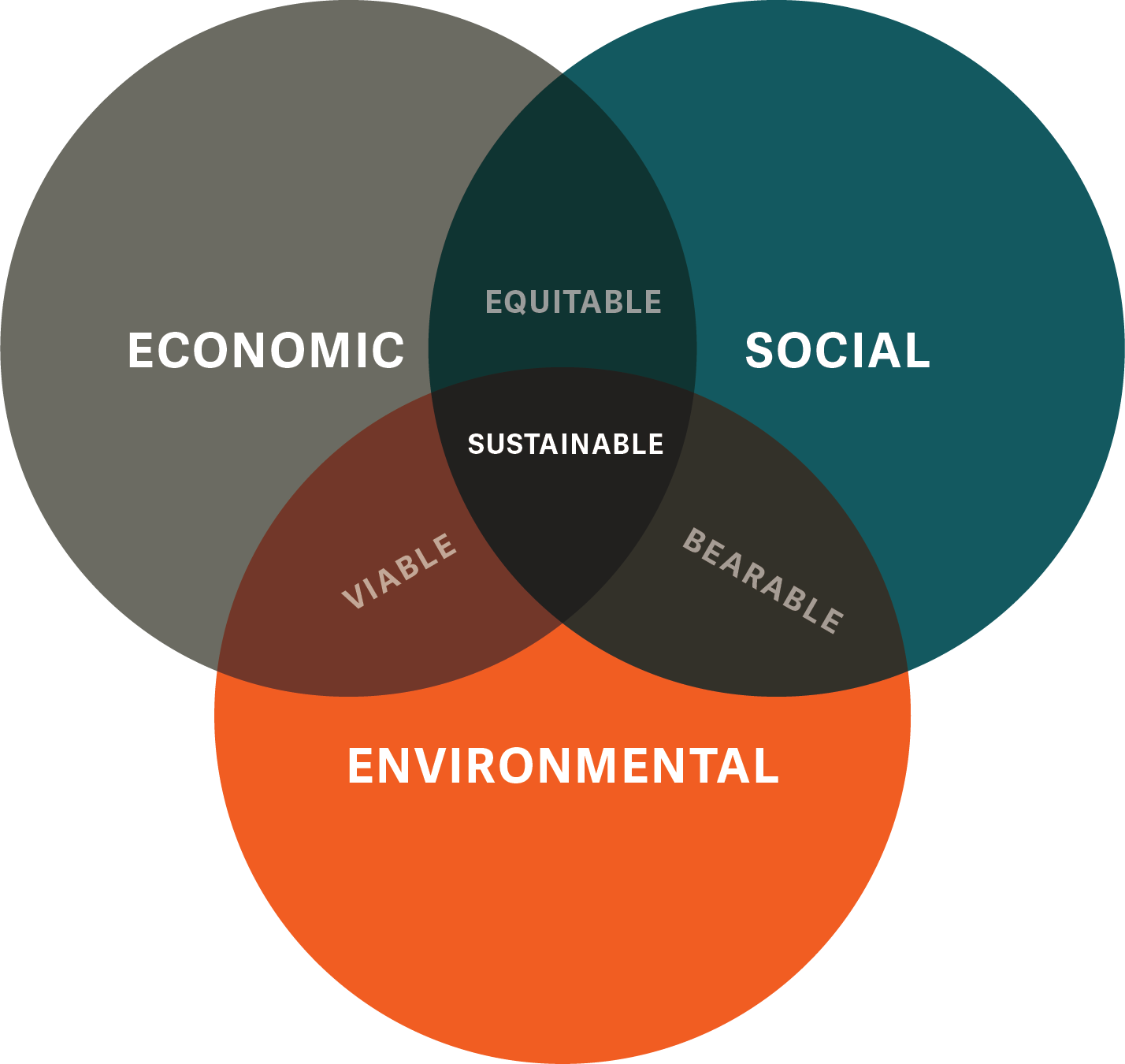 Climate drawing sustainable development. Venn diagram goal goodwinmetals