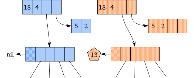 Clojure vector collections. Polymatheia understanding s transients