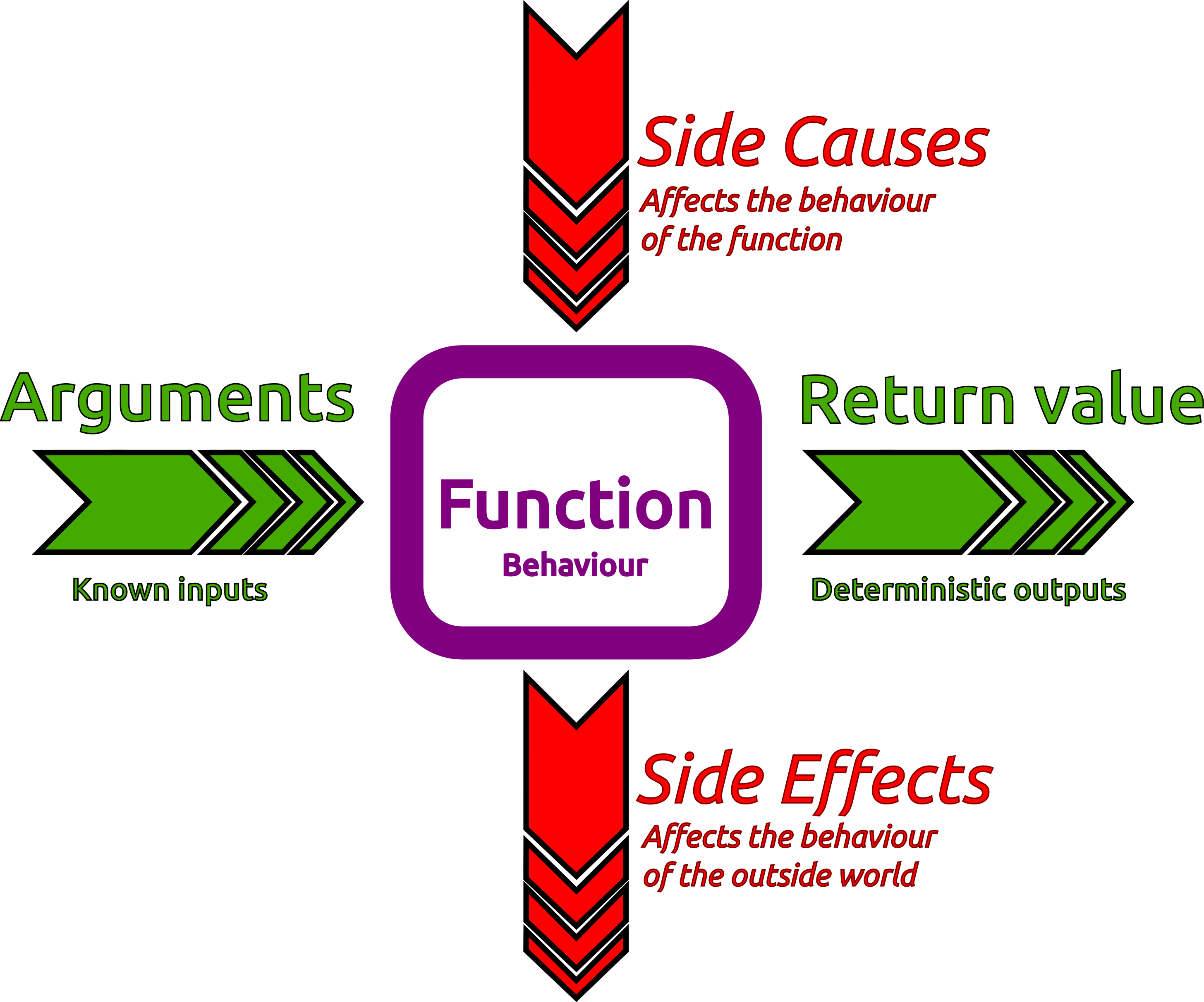 Clojure vector github. Side effects practicalli causes