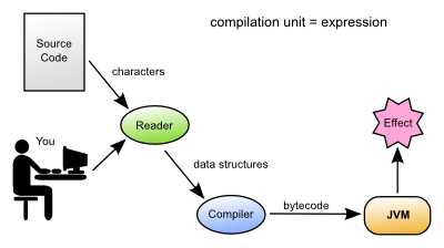 Clojure vector persistent. Learn syntax evaluation