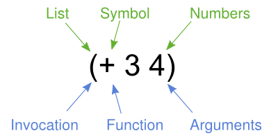 Clojure vector structures. Learn syntax structure and