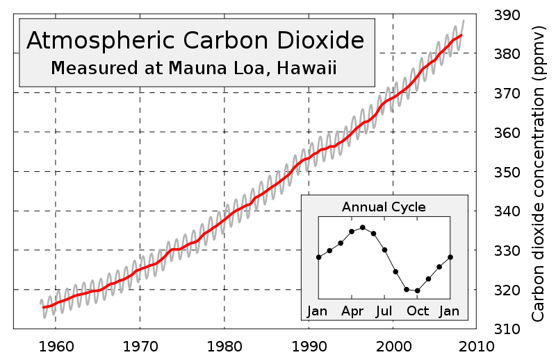 Co2 drawing carbon emission. The cycle sources and
