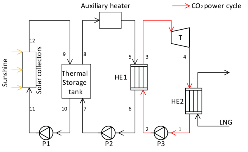 Co2 drawing engineering. Schematic of the co