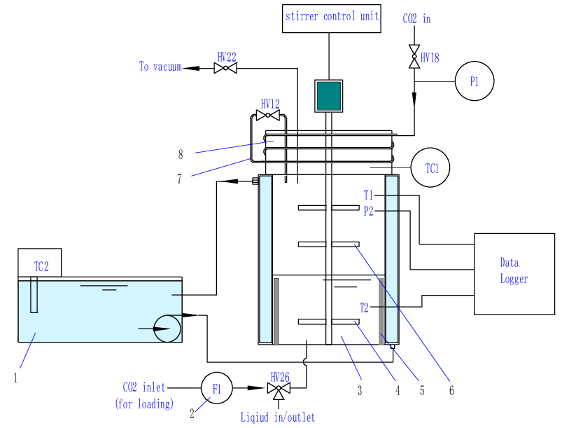 Co2 drawing engineering. Schematic diagram of stirred