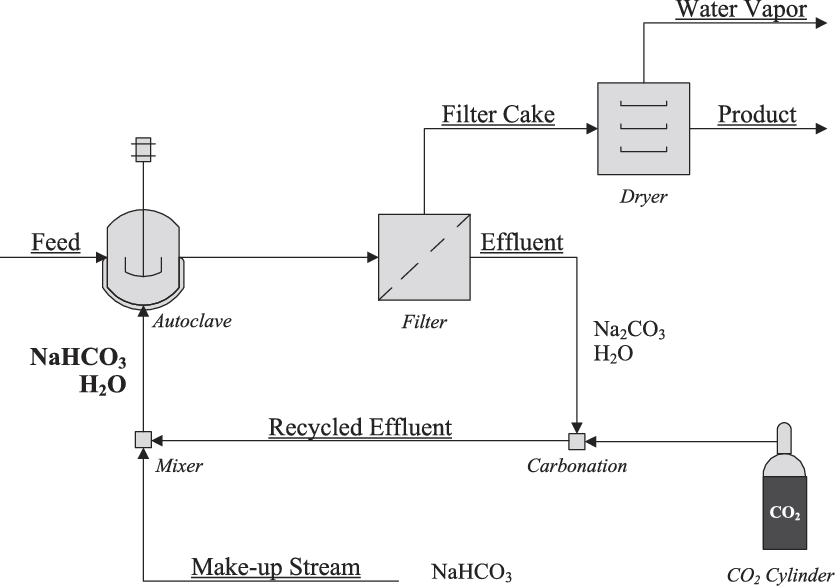 Co2 drawing engineering. Block diagram of effluent