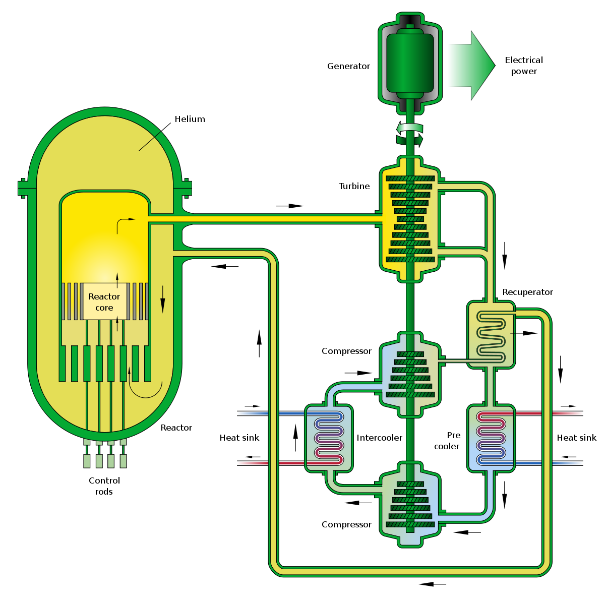 Nuclear drawing reactor. Gas cooled fast wikipedia
