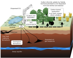 Mining drawing coal energy. Carbon capture and storage