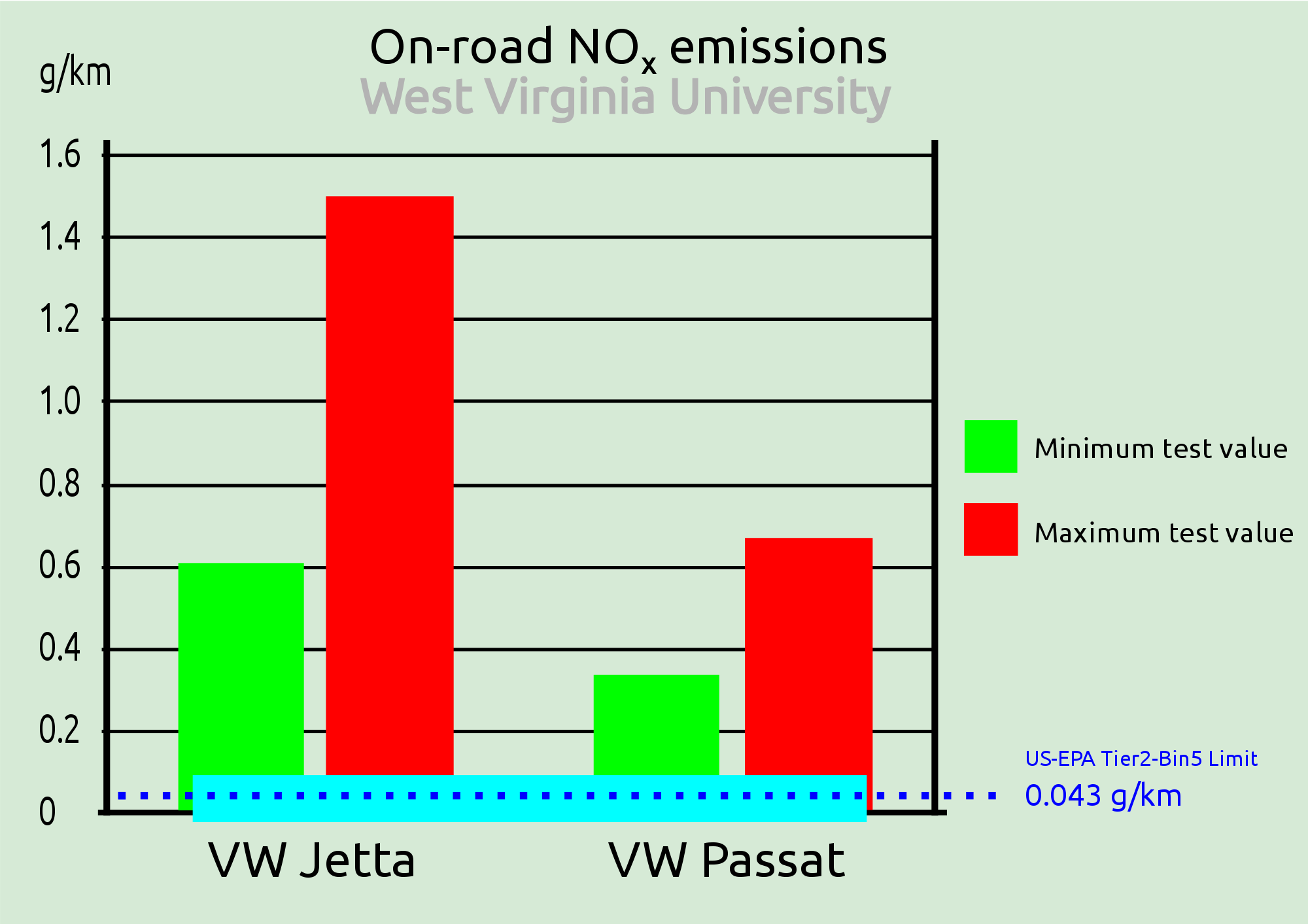 Co2 drawing smog. Volkswagen emissions scandal wikipedia