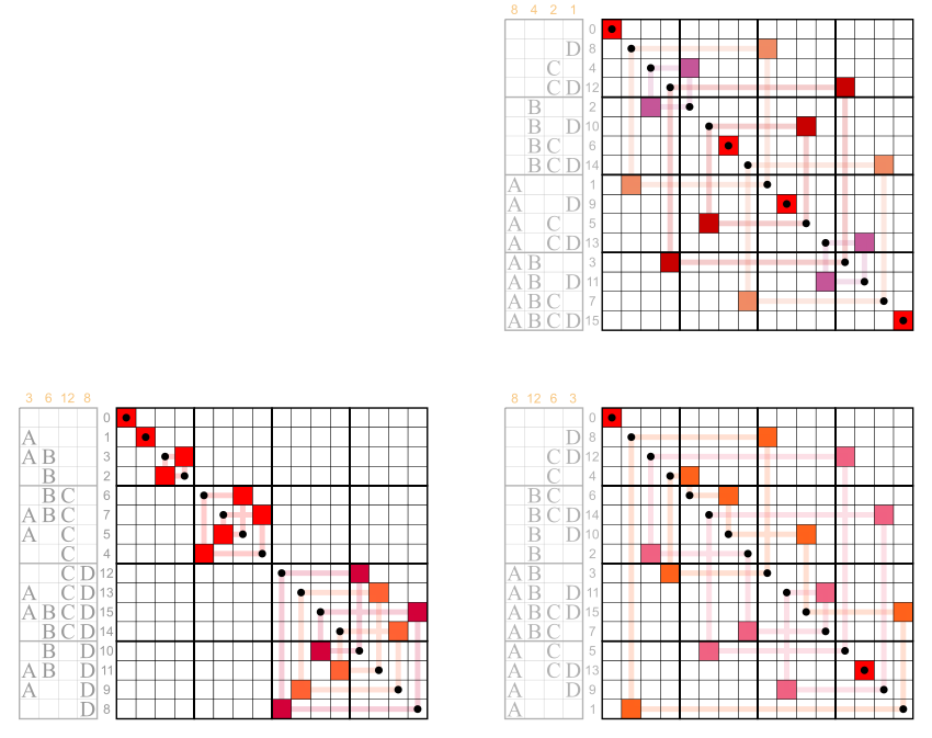 Code transparent matrix. Walsh permutation sequency ordered