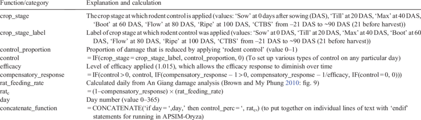Code transparent written. Basic calculations for the