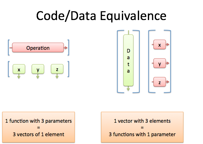 Standard vector linear combination. A programmer s intuition