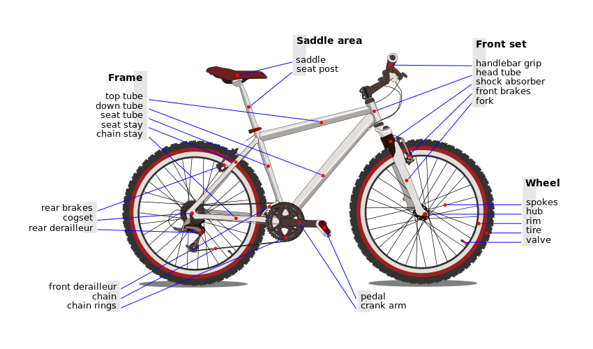 Cogs vector gear cycle. Reference terminology index a