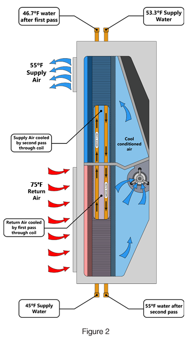 Coil drawing chilled water. Riser fan category