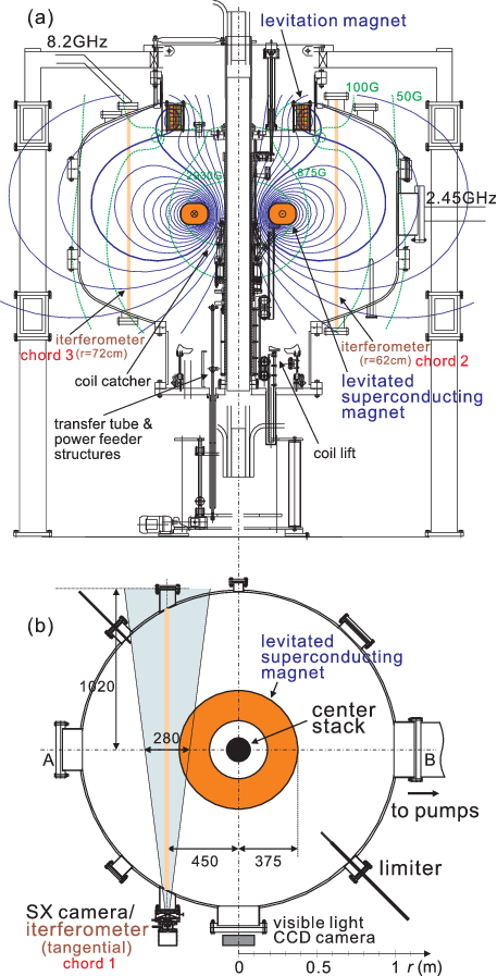 Coil drawing engineering. A poloidal cross section