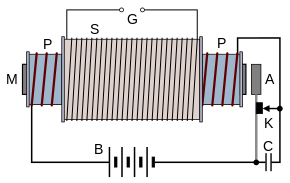 Coil drawing fish. Induction wikipedia schematic diagram