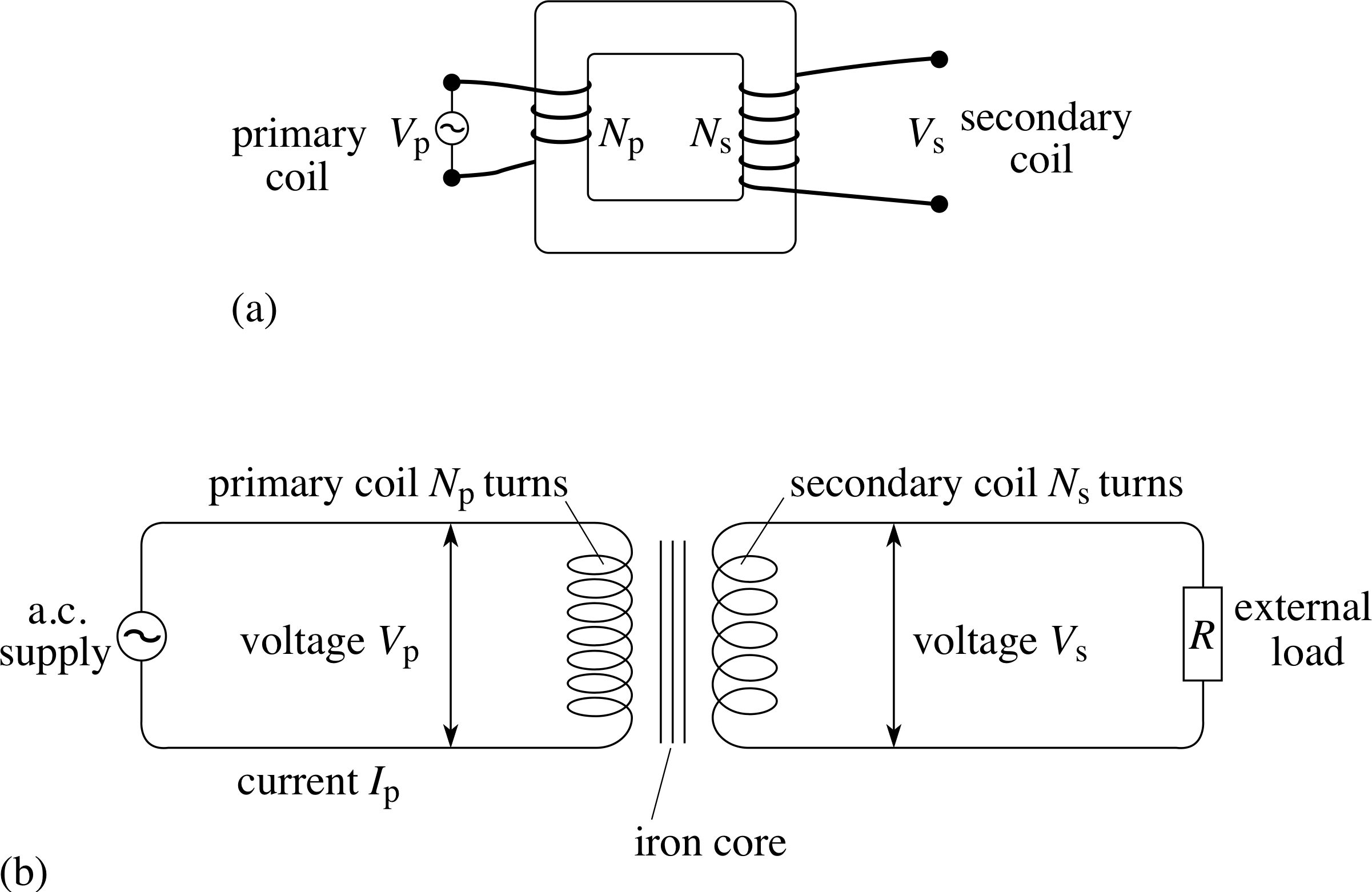 Coil drawing shape. Pplato flap phys electromagnetic