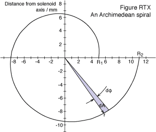 Coil vector spiral line. Flux linkage in a