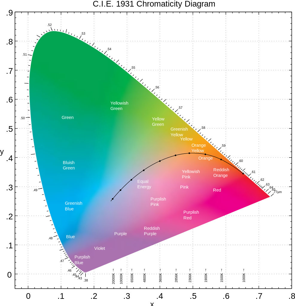 File cie diagram in. Color svg chart image library library