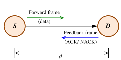 Communication transparent basic. Link layer data model