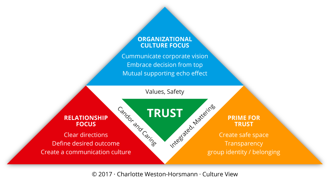 Communication transparent trust. Leadership cultureview architecting