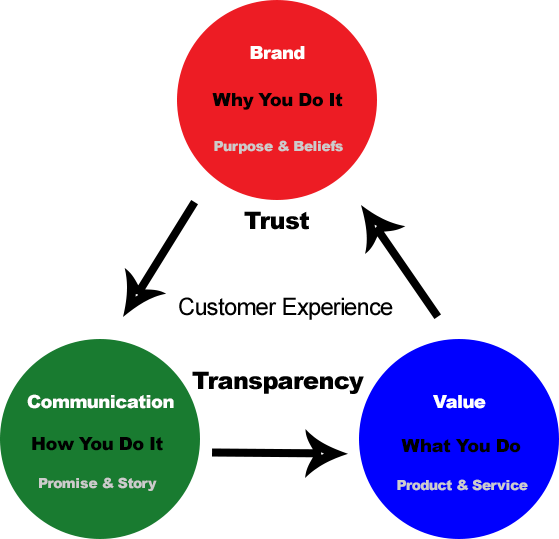 Communication transparent trust. Start with why create