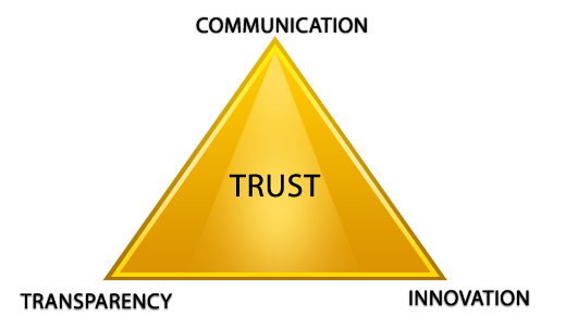 Communication transparent trust. Transparency and r systems