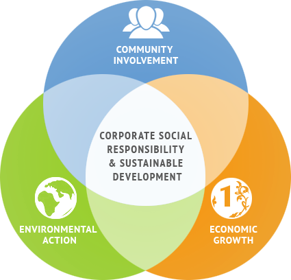 Community transparent corporate social responsibility. Wikirate