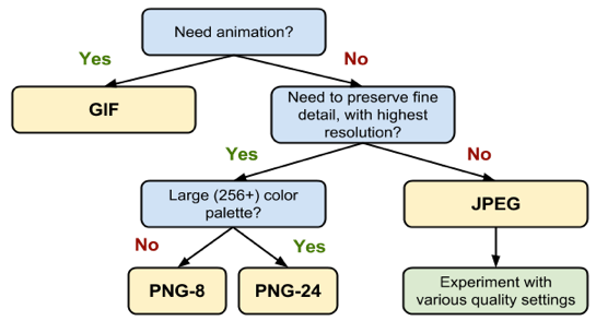 Compress large png files. Understanding compression communications western