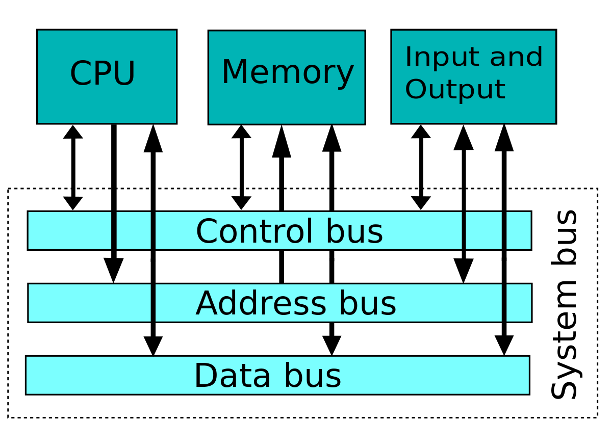 Drawing computers diagram. System bus wikipedia