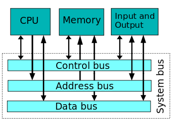 Computers drawing computer system. Bus wikipedia example of