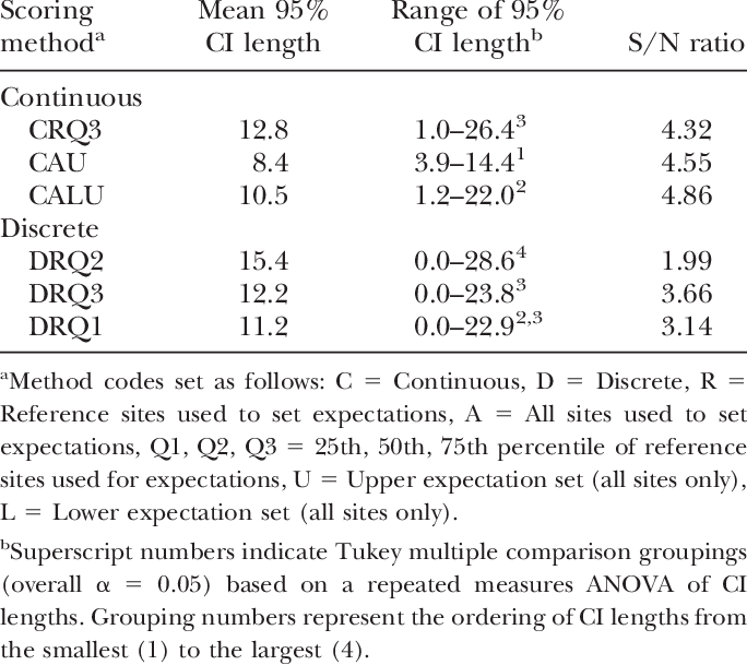 Confidence drawing ana. Mean interval ci length