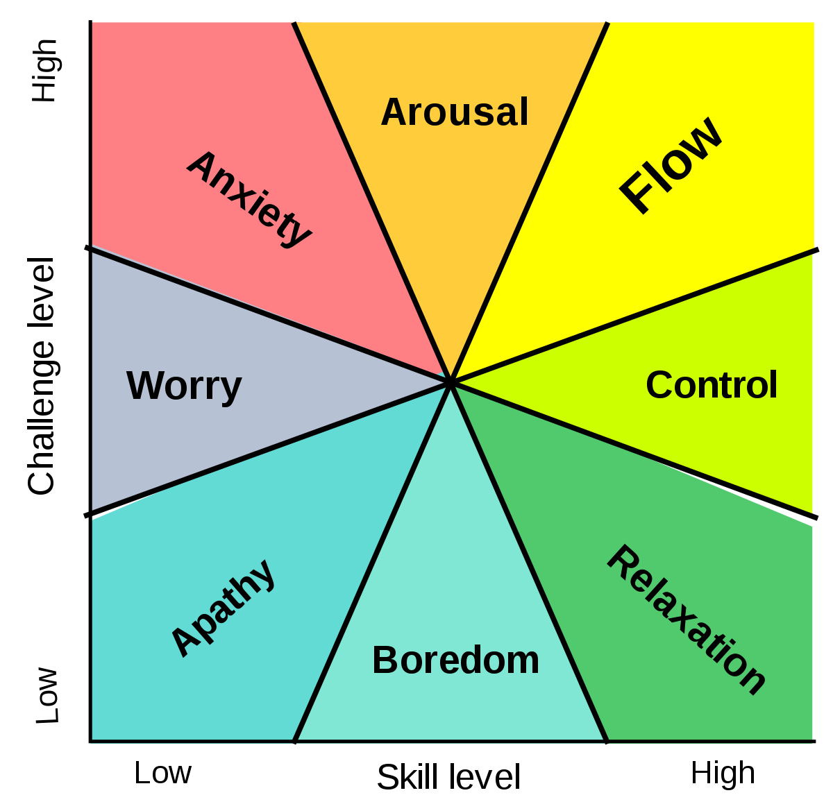 Confidence drawing psychology test. Relaxation wikipedia