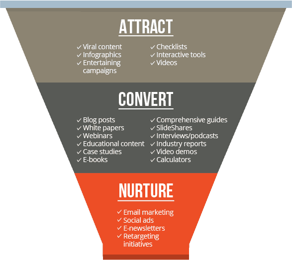 content marketing funnel png