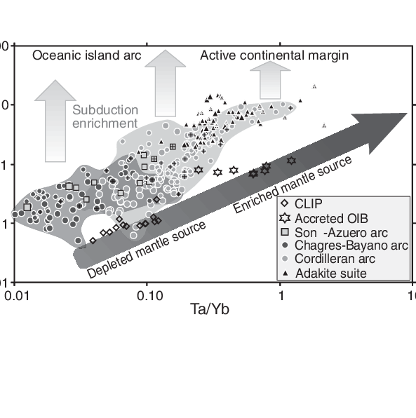 Continental clip different. Plot of chondrite normalized