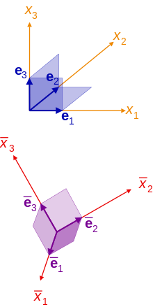 Contravariant vector. Covariance and contravariance of
