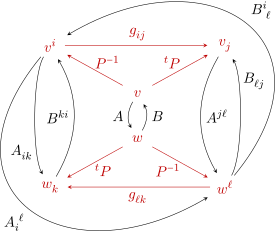 Contravariant vector. What is a tensor