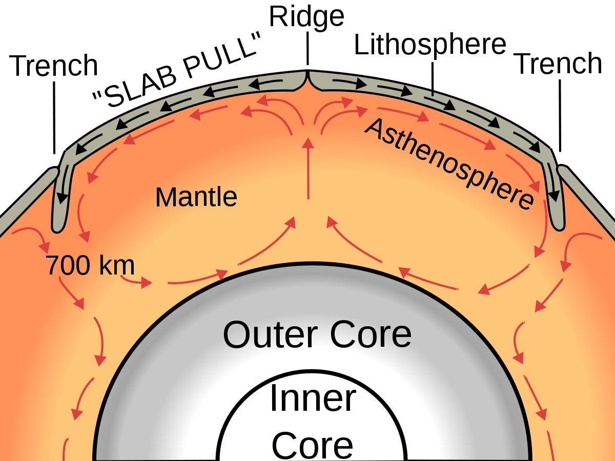 Trenches drawing blank. Mantle convection wikipedia