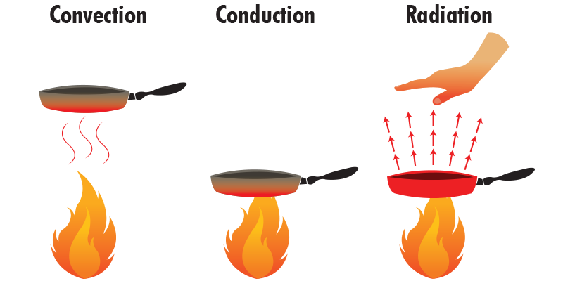 Convection drawing conduction radiation. Collection of free conducing