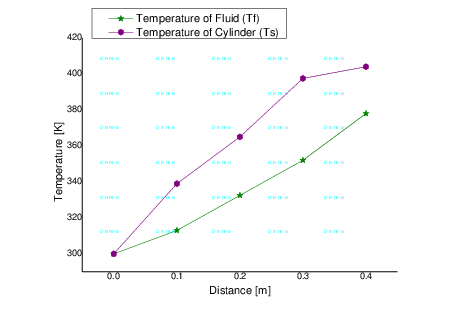 Convection drawing fluid. And figure shows the