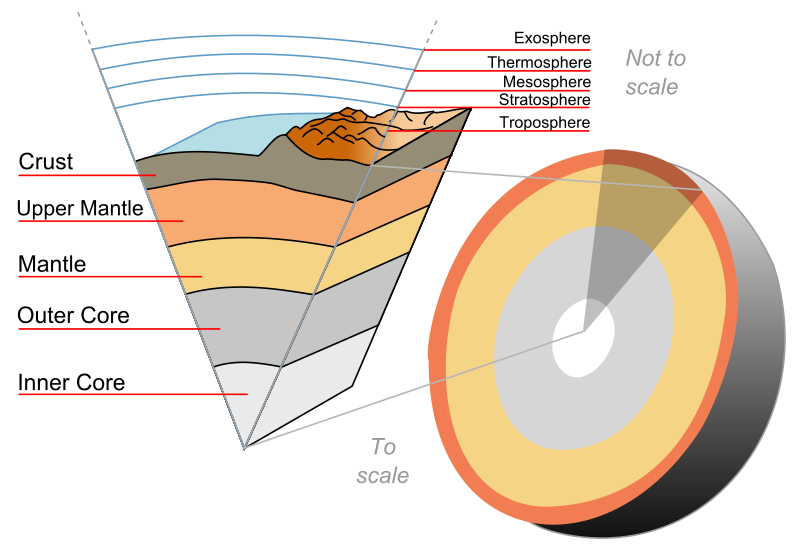 Convection drawing mantle animation. Structure of the earth