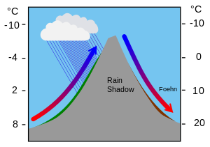 Convection drawing nature. Wikipedia weatheredit