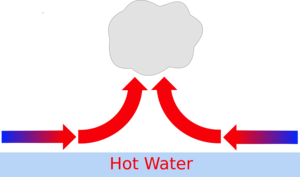 convection drawing