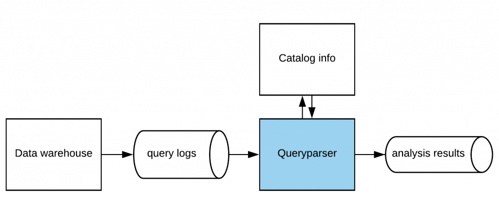 Could not complete your request because the file-format module cannot parse the file png. Queryparser an open source