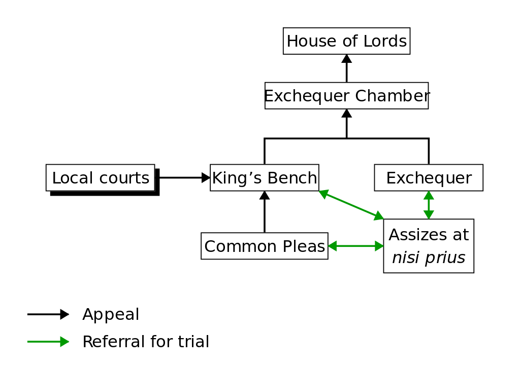 Courts svg. File diagram of common